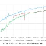 React, Angular, Vue の休日の npm DL 数の推移